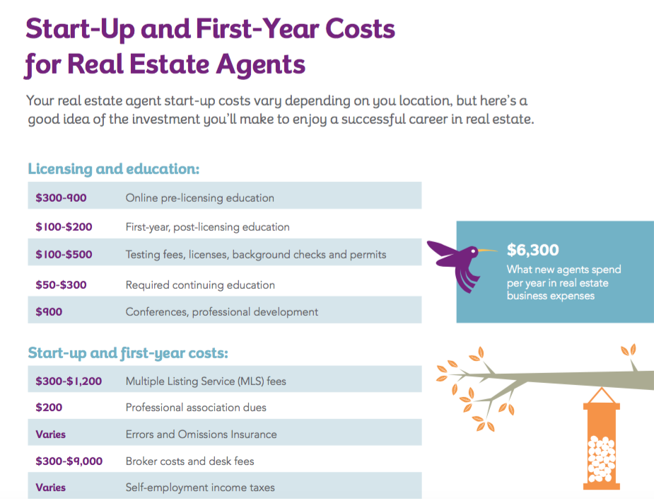 start-up costs for real estate agents.png